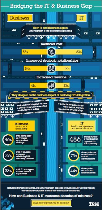 IT_Business_Gap_Infographic