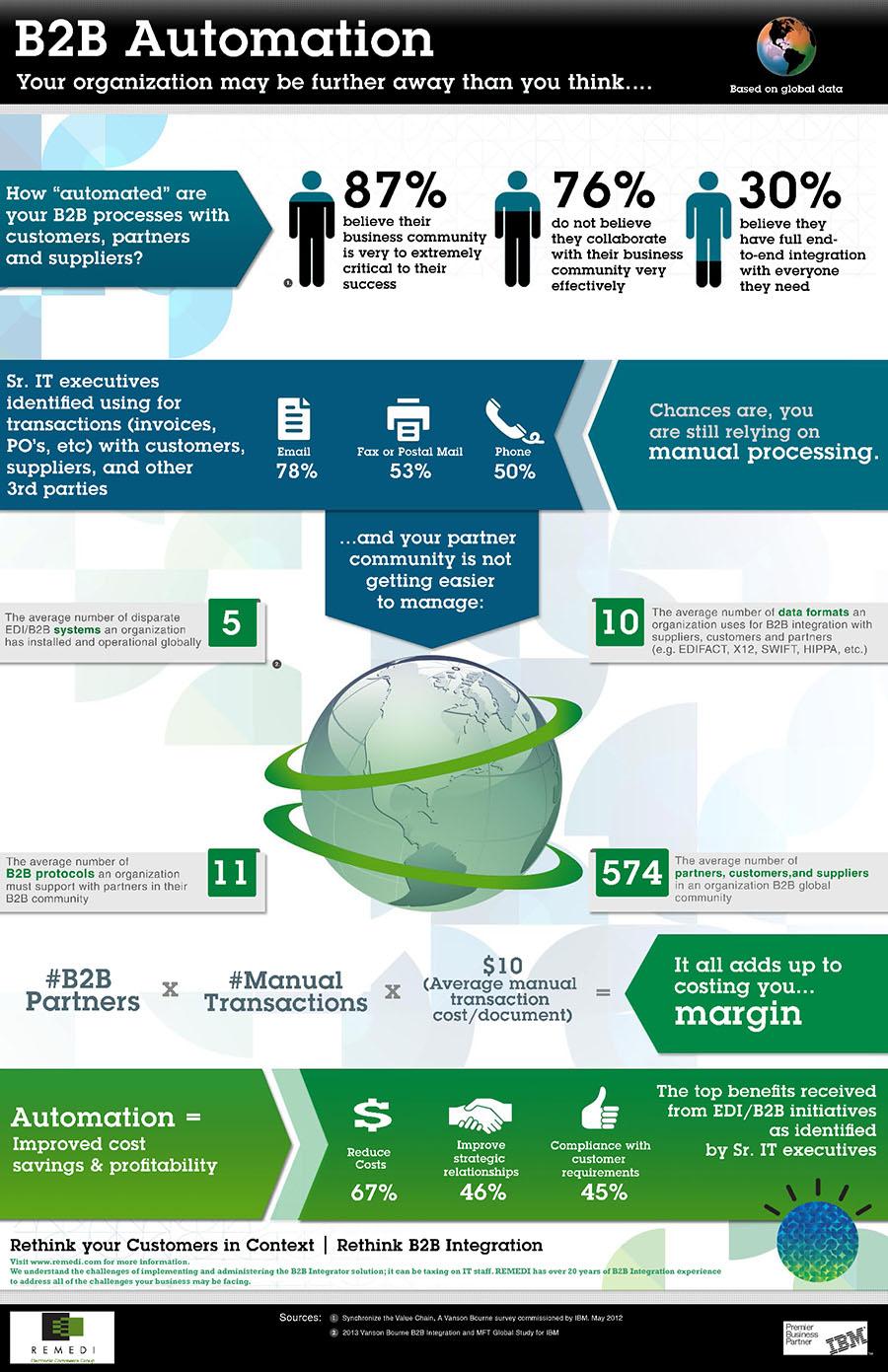 IBM_B2B_Automation1