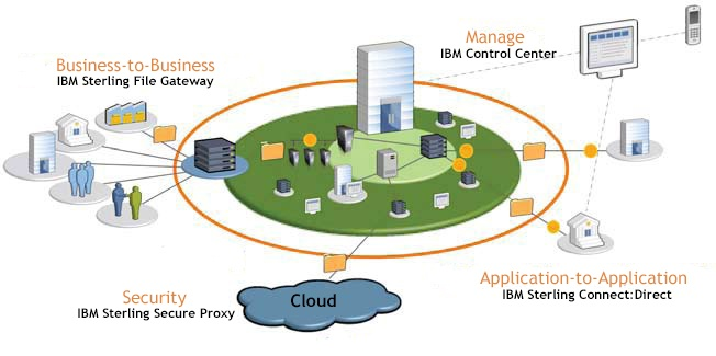 IBM_MFT_graphic_modified_with_names.jpg