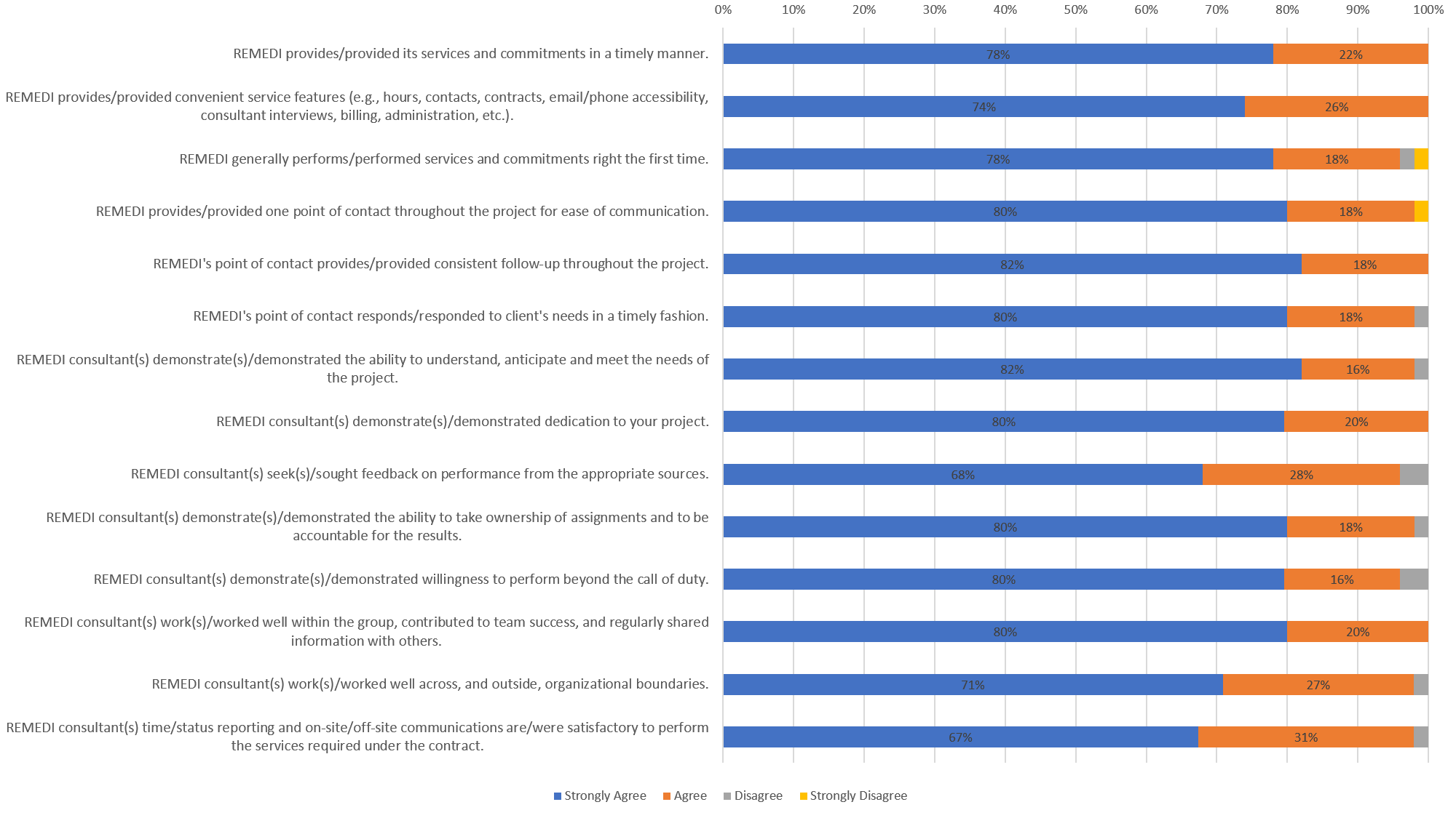 about-customer-survey-results