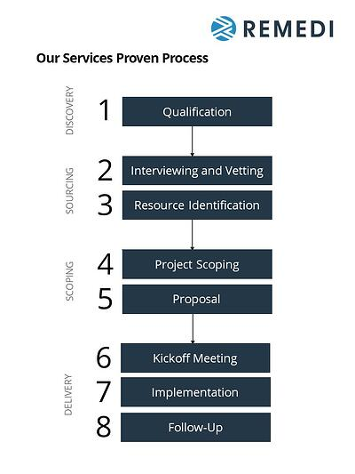 consulting-proven-process